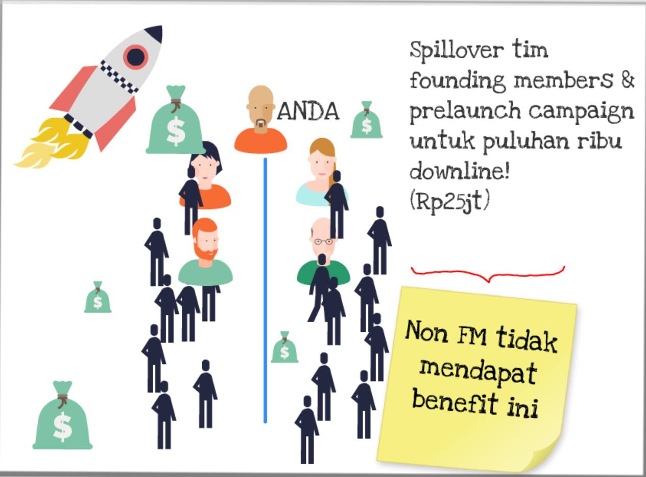 #1: Spillover Founding Members & Puluhan Ribu Free Members